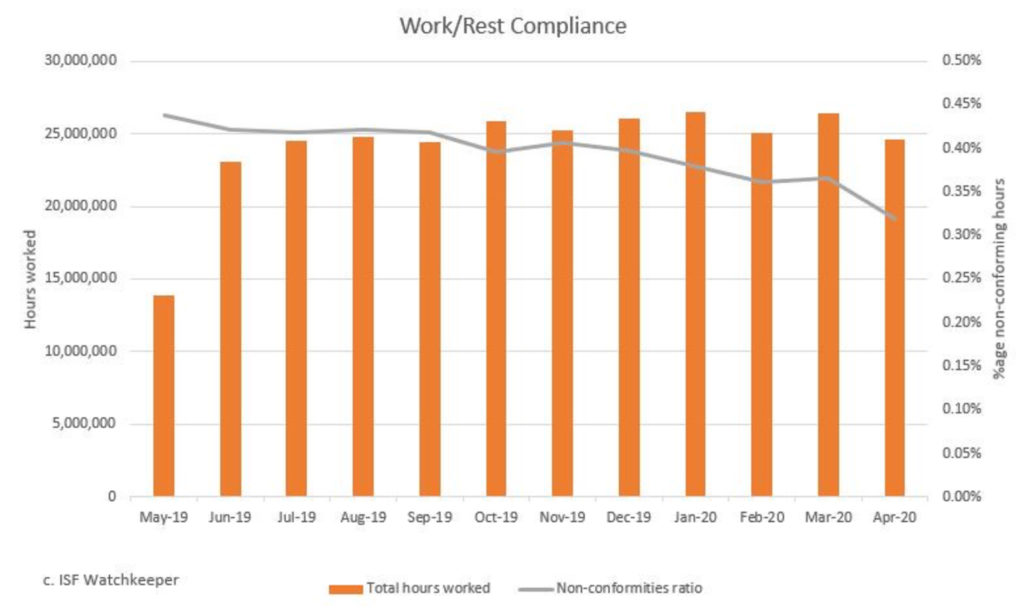 Work/Rest compliance chart